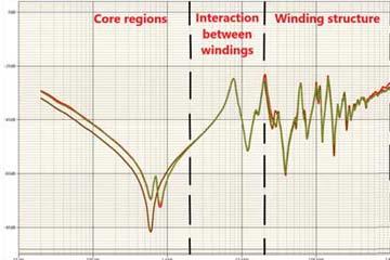 【Dv Power】頻率響應特性曲線的基本認識