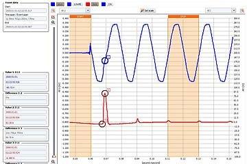 【Sonel】注意!浪湧電流! -  意外的保護故障! 設備停擺! 電壓驟降!電壓閃爍!